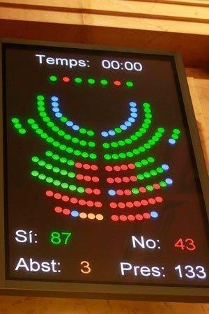 Resultado de la votación en el Parlamento de Cataluña
